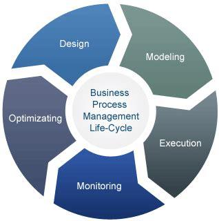 Basic Management Principles - Mercer University
